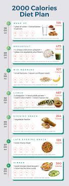 Lets Look At A 2000 Calorie Indian Diet Plan Bon Happetee