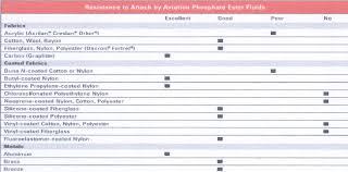 Hydraulic Fluid Compatibility Chart Skydrol