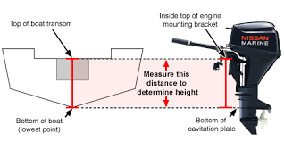 Outboard Motor Shaft Length Chart Outboard Motor Shaft Length