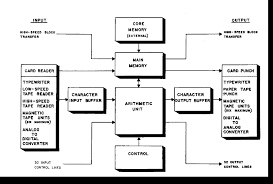 brl report block diagram by packard bell computer