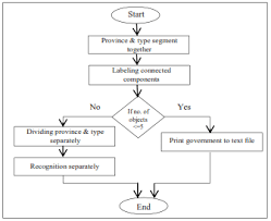 Flowchart For Government Type And Province Recognition