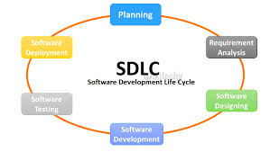 What Is Sdlc What Is Sdlc Software Testing Wikitechy
