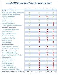 Crm Comparison Chart Impel Crm Comparison Chart