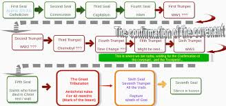 Chart Of Revelation Timeline Revelation And The Endtime Timeline Bible Prophecy And Truth