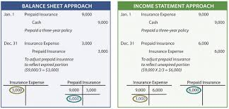balance sheet vs income statement spreadsheet sample balance sheet and income statement for small