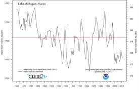 Lake Huron Water Levels Historical Chart Historic Current And Future Water Levels