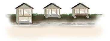 What Type Of Soil Is Good For A Foundation For Buildings Or Houses Types Of House Foundations