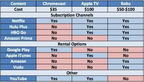 Content Options Comparison Chart Apple Tv Vs Chromecast Vs Roku