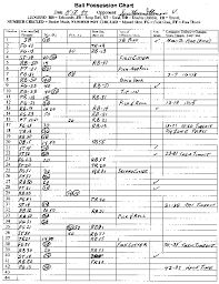 Sample Points Per Possession Chart Basketball Basketball