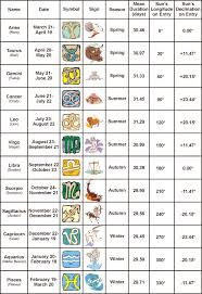Zodiac Chart Astrology Signs Zodiac Signs L Horoscopes Signs Explained