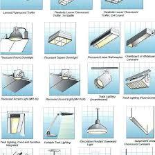 different lighting fixtures. Types Of Light Fixtures In The Ceiling Great Fixture . Different Lighting S