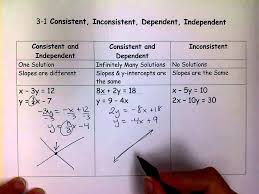 consistent inconsistent dependent independent linear systems mov you