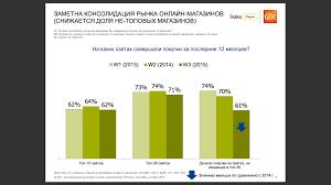 mobile review com Яндекс Маркет Изменения рынка за лет С большим отрывом лидирует ozon а второе место почти поровну делят Эльдорадо Юлмарт и МВидео
