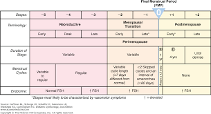 Fsh Levels Menopause Chart Chapter 21 Menopausal Transition Williams Gynecology 2e