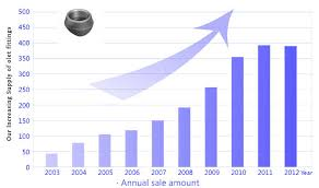 Stainless Steel 304 Price Chart 304 Stainless Steel Threadolet S30400