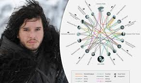 Hbo Game Of Thrones Chart Game Of Thrones Bosses Finally Confirm Who Jon Snows Father