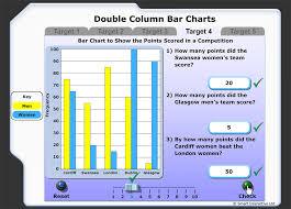 Read And Interpret A Double Column Bar Chart Bar Charts