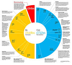 Uk Spending Pie Chart Uk Budget Breakdown Income And Spending 7 Circles