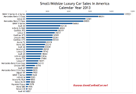 Usa_luxury Car Sales Chart 2013 Gcbc