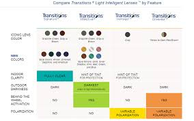 Transitions Lens Availability Chart Transitions Lenses Features