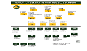 Download The Depth Chart And Roster Edmonton Eskimos