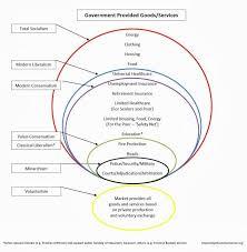 Socialism And Communism Venn Diagram Communism Vs Fascism Venn Diagram Rome Fontanacountryinn Com