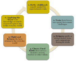 Beowulf Characteristics Of An Epic Hero Chart Example From Text Include The Line Numbers And Page
