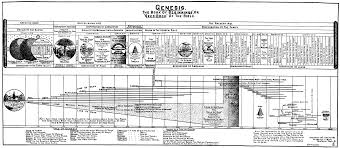 Genesis Timeline Chart End Times End Times Charts Book Of Genesis Bible