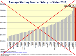 Teacher Pay In California Chart Should Teachers Get A Pay Raise The Sas Training Post