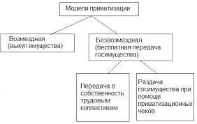Реферат Приватизация как форма трансформации отношений  Приватизация как форма трансформации отношений собственности