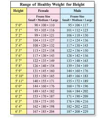 Thorough Perfect Weight For My Height Normal Weight Charts