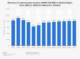 22 Repo Industry Statistics Trends Analysis Resolvion