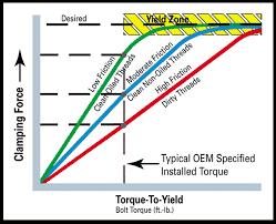 TTY Bolt Specification & Installation   Fel-Pro Gaskets