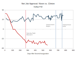 Reagan Approval Rating Chart Presidential Approval Politics By The Numbers