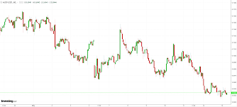 The Australian Dollar Sits Near Multi Year Lows Ahead Of Key