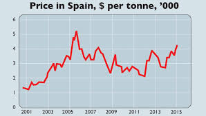 Olive Oil Price Chart Chart Of The Week A Sharp Rise In The Price Of Olive Oil