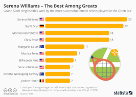 Chart Serena Williams The Best Among Greats Statista