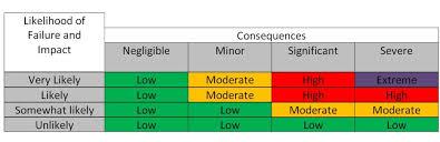 Tree Risk Assessment Devos Tree Care