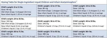 Infants Acetaminophen Concentration Change Chart Changes In Labeling For Childrens Pain Relievers