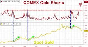 One Important Gold Chart Moneyweek