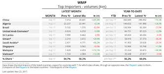 Dairy Chart Following The Dairy Imports In Real Time Clal News