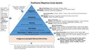 Caste System Chart Nepali Caste System Sample Resume Nepal Resume