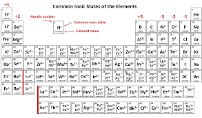 Periodic Table Charge Chart Ch103 Chapter 4 Ions And Ionic Compounds Chemistry