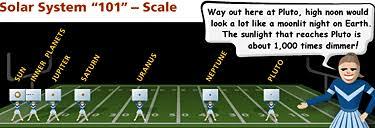 Solar System Scale - NASA