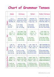 Tense Chart Chart Of Tenses English Esl Worksheets