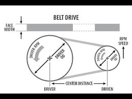 V Belt Selection Chart Videos Matching Pulley Belt Calculations Belt Length