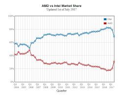 Amd Vs Intel Market Share Current State Amd