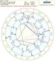 Draconic Astrology Reading The Chart Astro Collective