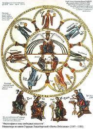 Ответы mail ru реферат на тему семь свободных искуств  Средневековая Церковь считала свободные искусства оружием против еретиков и потому их можно встретить в романской и готической скульптуре