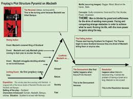 Macbeth Plot Chart Tragic Flaw In Macbeth Hamartia